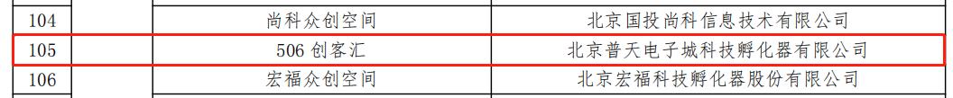 3.22-普天电子城孵化器通过2020年度国家备案众创空间复核2.png