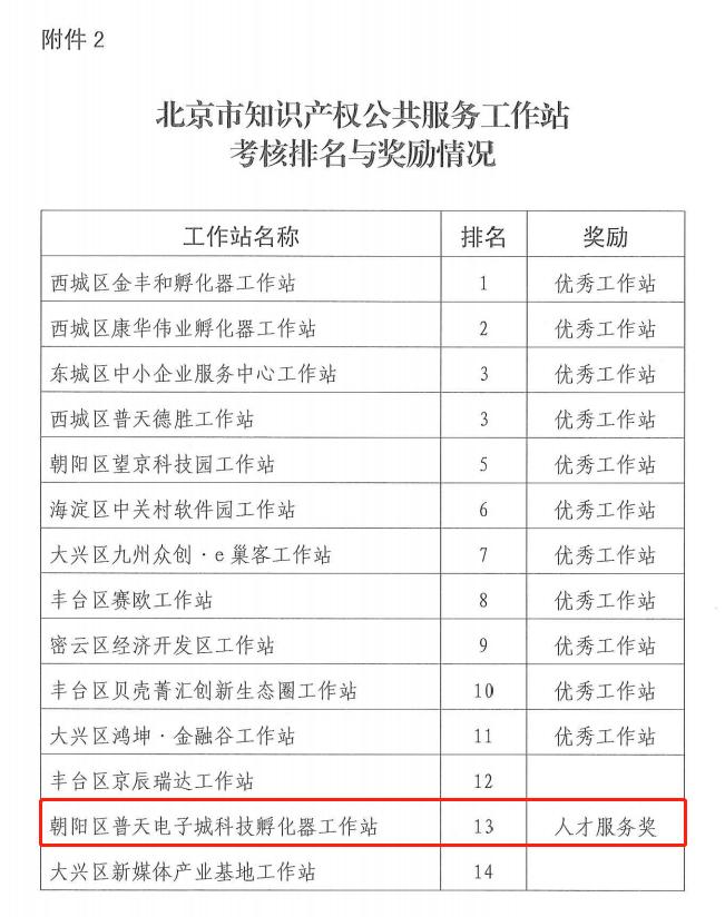3.22-普天电子城孵化器通过北京市知识产权公共服务工作站2020年度考核并荣获人才服务奖3.png